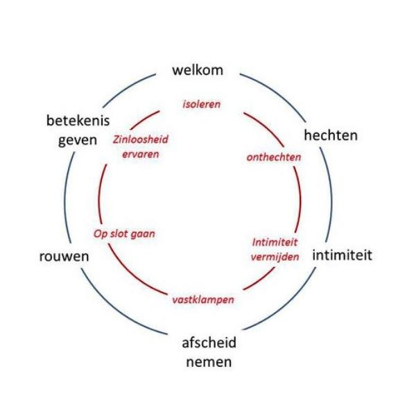 Contact en verliescirkel schematisch weergegeven